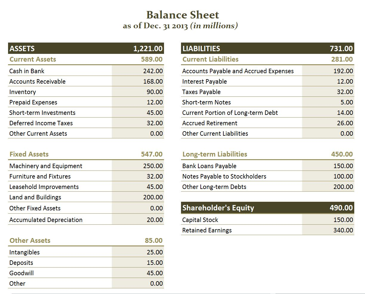 balance sheet and discussion paper A balance sheet is a statement of the financial position of a business which states the assets, liabilities, and owners' equity at a particular point in time in other words, the balance sheet illustrates your business's net worth.