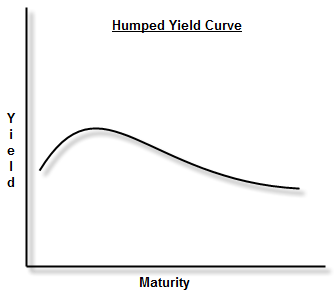 humped-yield-curve