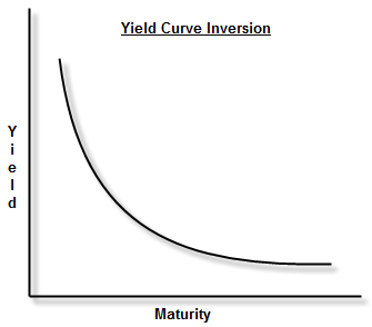 yield-curve-inversion