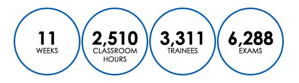 Knopman Marks Grad Training Stats