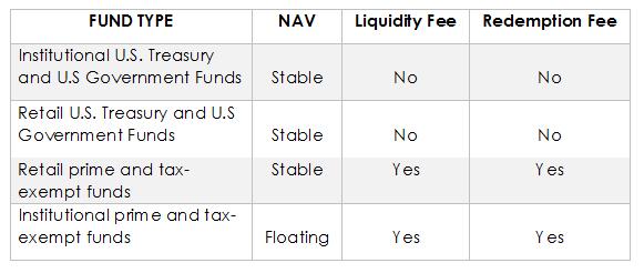 moneymarketreform_table