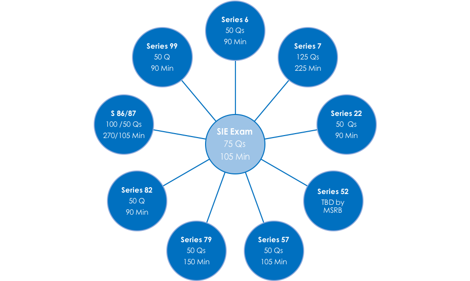 sie exam and related top-ff exams